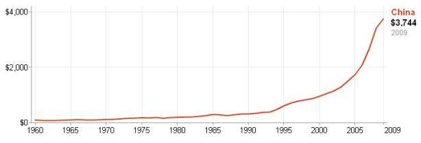 china-per-capita.jpg?w=614&h=209