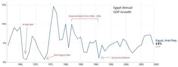 egypt-gdp-growth.jpg?w=614&h=232