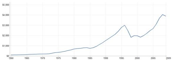 thai-spot-revolution-per-capita.jpg?w=614&h=203