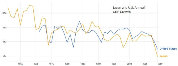 us-and-japan-gdp-growth.jpg?w=614&h=230