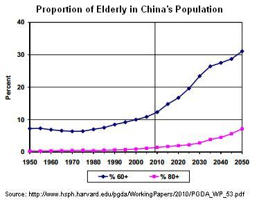 population aging chart